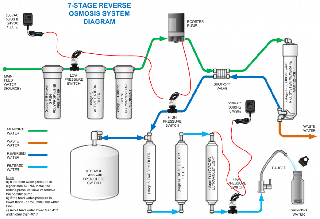 7 Stage Reverse Osmosis System Review