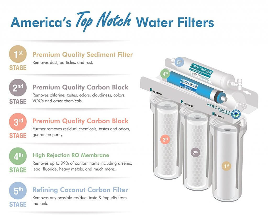 Best Under Sink Water Filters May 2019 Expert Ratings