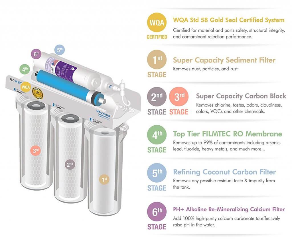 Best Under Sink Water Filters July 2019 Expert Ratings