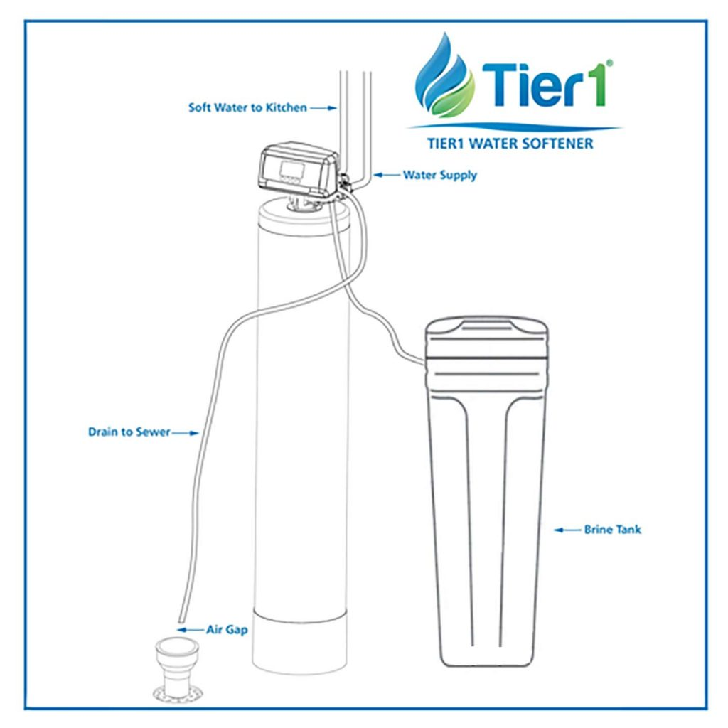 diagram showing how tier1 water softener works