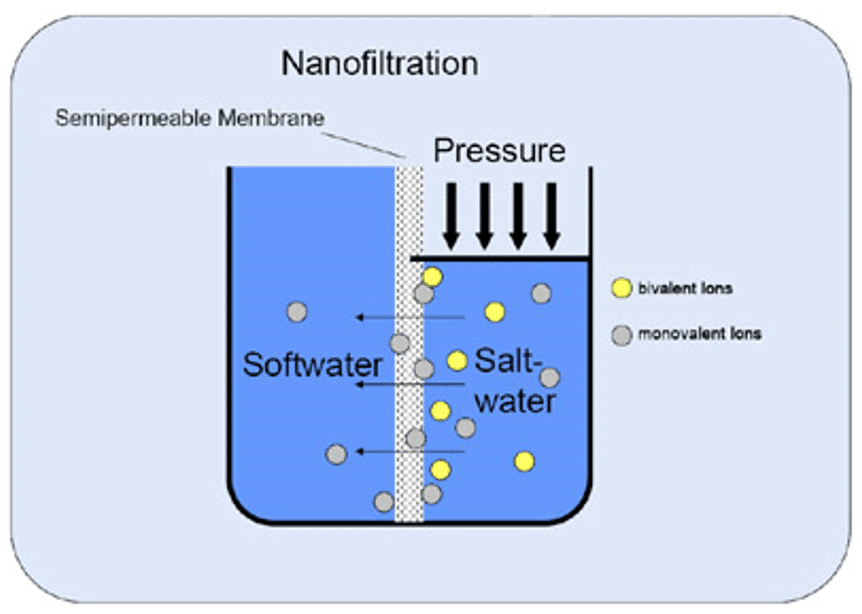 Nano Filtration Diagram