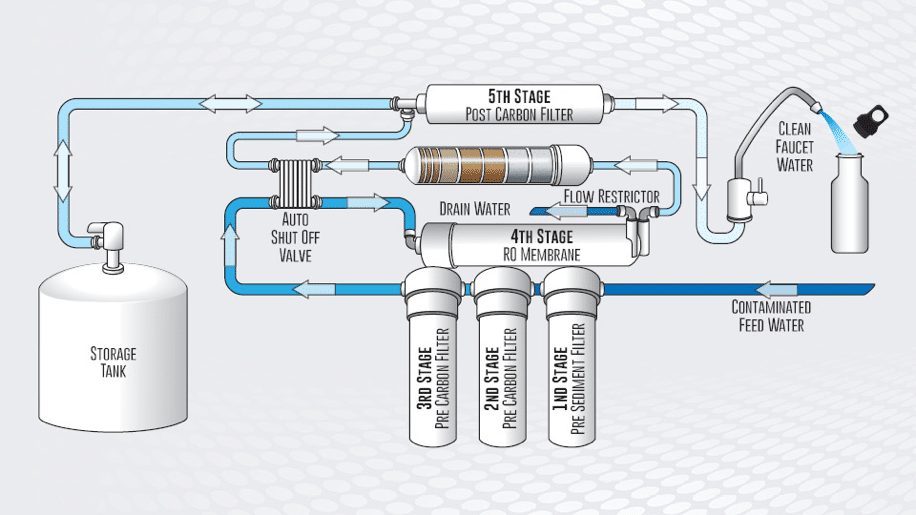 learn about the benefits of reverse osmosis water filter systems