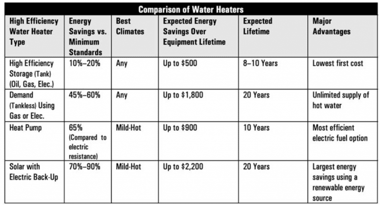 Comparison chart of water heaters