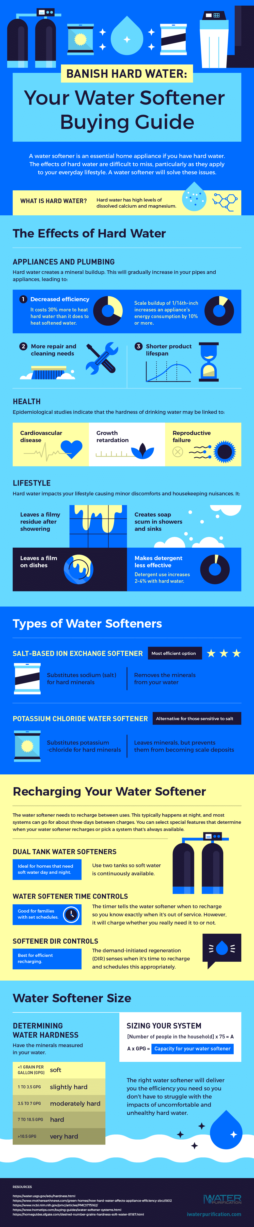 Water softener buying guide infograph showing the different sizes, types and options for water softeners and explains the benefits they offer provide
