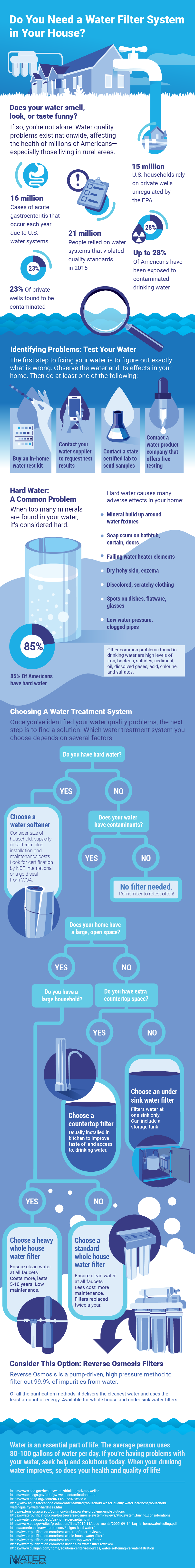 Infograph showing common water quality issues and options for water treatment products and water filters that can help improve the water quality of your home