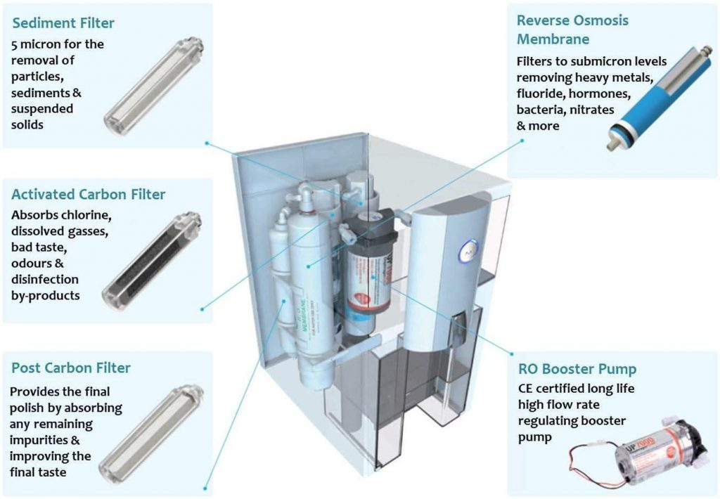 diagram showing how of AlcaPure Zero Installation Purifier Reverse Osmosis Countertop Water Filter works