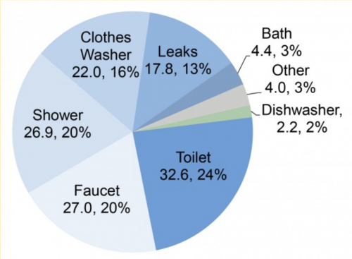 Pie chart showing the percentage breakdown of household water consumption